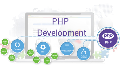 developpement php